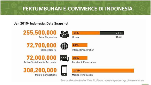 Indonesia Negara Pertumbuhan Transaksi E-Commerce Yang Tinggi Dunia